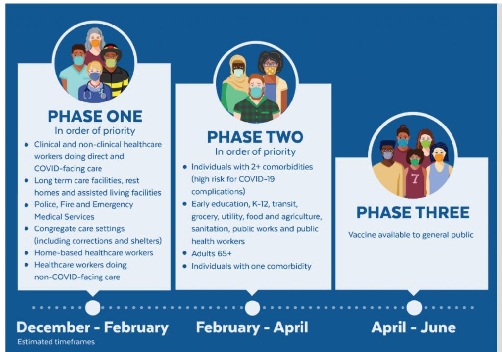 vaccine phases 1 2 3